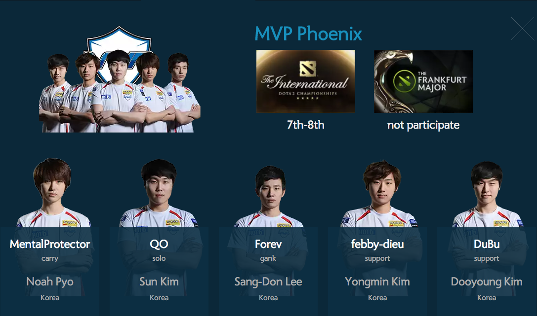 MVP Phoenix former members reunite for new Dota 2 season.